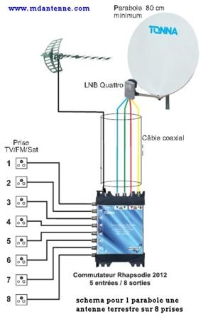 installation antenne satellite