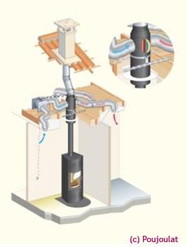kit de distribution d air chaud pour poele a bois